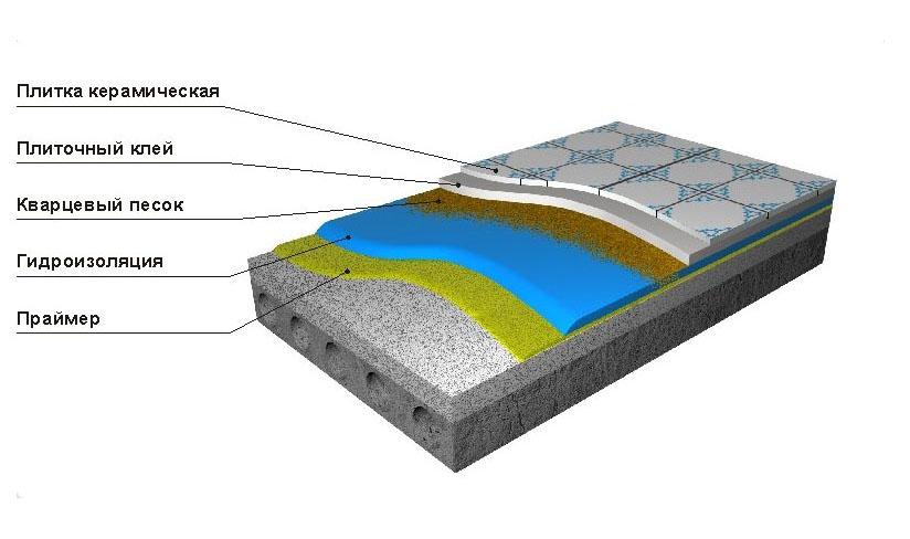 Схема гидроизоляции пола цементно-полимерным составом
